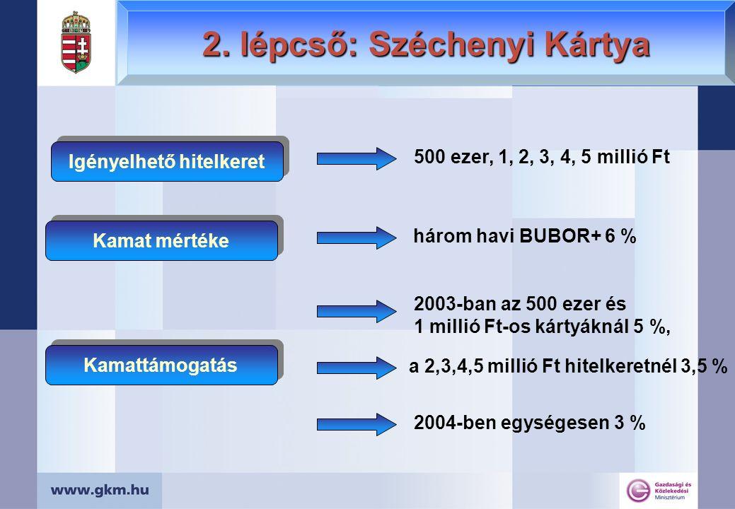 500 ezer, 1, 2, 3, 4, 5 millió Ft három havi BUBOR+ 6 % Igényelhető hitelkeret Kamattámogatás Kamat mértéke 2003-ban az 500 ezer és 1 millió Ft-os kár