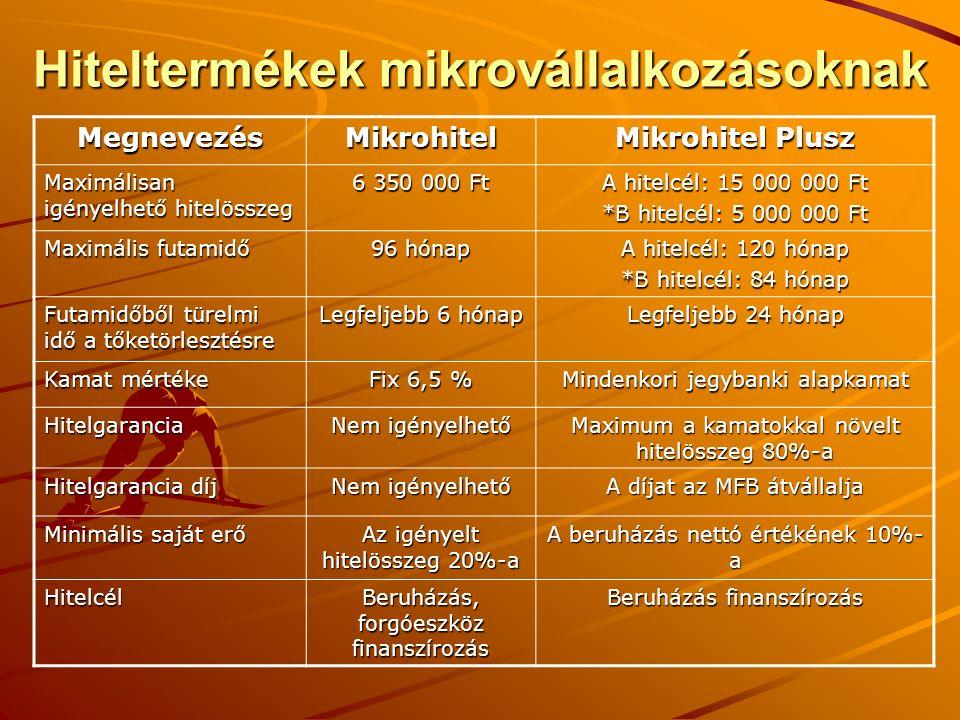 Hiteltermékek mikrovállalkozásoknak MegnevezésMikrohitel Mikrohitel Plusz Maximálisan igényelhető hitelösszeg 6 350 000 Ft A hitelcél: 15 000 000 Ft *