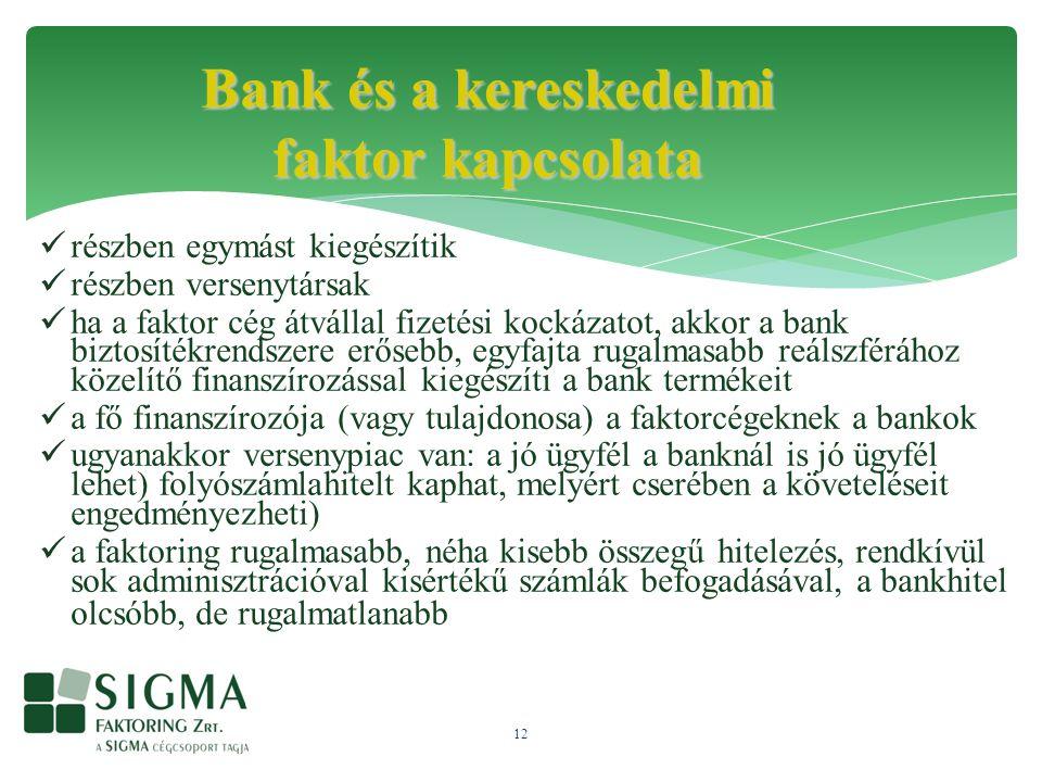12 részben egymást kiegészítik részben versenytársak ha a faktor cég átvállal fizetési kockázatot, akkor a bank biztosítékrendszere erősebb, egyfajta rugalmasabb reálszférához közelítő finanszírozással kiegészíti a bank termékeit a fő finanszírozója (vagy tulajdonosa) a faktorcégeknek a bankok ugyanakkor versenypiac van: a jó ügyfél a banknál is jó ügyfél lehet) folyószámlahitelt kaphat, melyért cserében a követeléseit engedményezheti) a faktoring rugalmasabb, néha kisebb összegű hitelezés, rendkívül sok adminisztrációval kisértékű számlák befogadásával, a bankhitel olcsóbb, de rugalmatlanabb Bank és a kereskedelmi faktor kapcsolata
