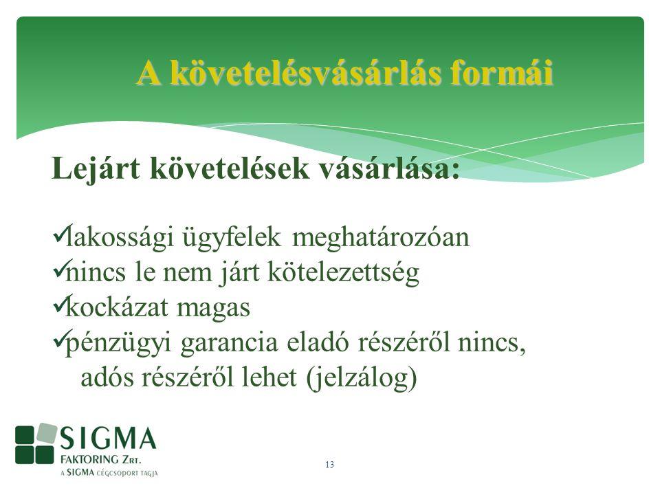 13 A követelésvásárlás formái Lejárt követelések vásárlása: lakossági ügyfelek meghatározóan nincs le nem járt kötelezettség kockázat magas pénzügyi garancia eladó részéről nincs, adós részéről lehet (jelzálog)