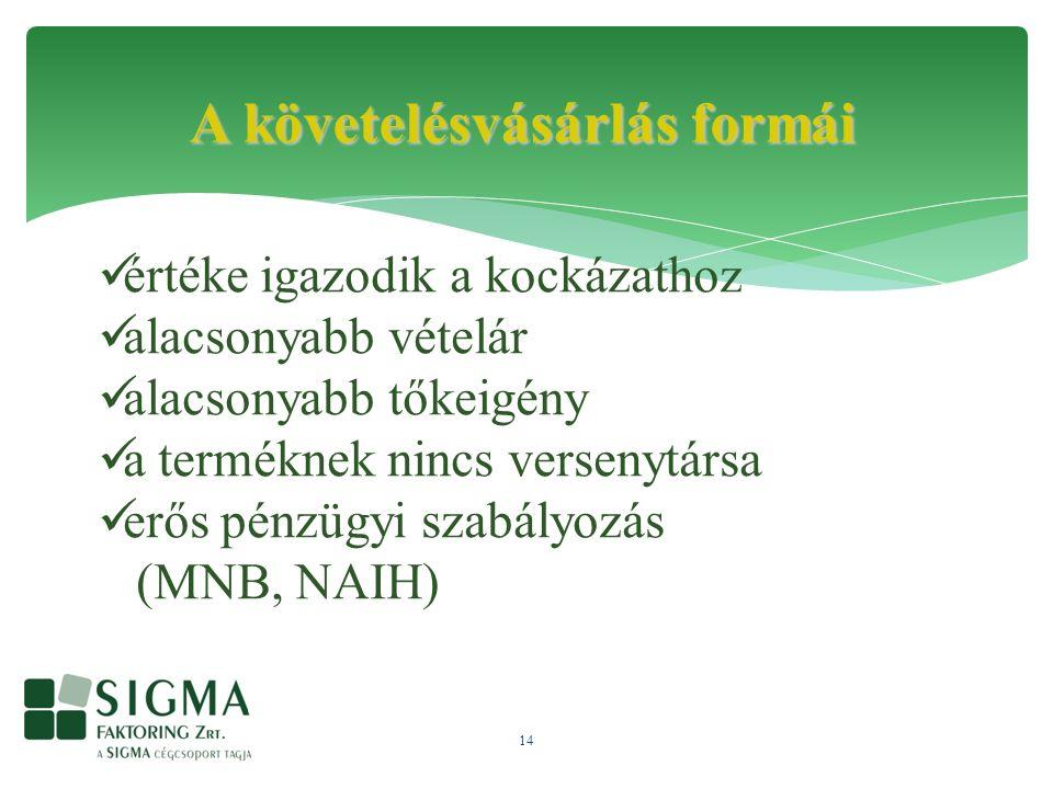 14 A követelésvásárlás formái értéke igazodik a kockázathoz alacsonyabb vételár alacsonyabb tőkeigény a terméknek nincs versenytársa erős pénzügyi szabályozás (MNB, NAIH)