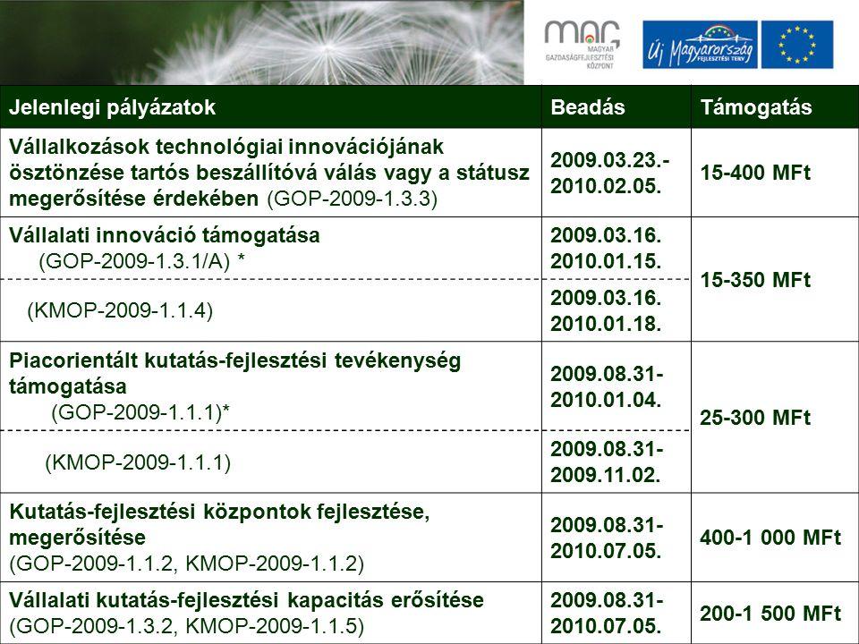 Jelenlegi pályázatokBeadásTámogatás Vállalkozások technológiai innovációjának ösztönzése tartós beszállítóvá válás vagy a státusz megerősítése érdekében (GOP-2009-1.3.3) 2009.03.23.- 2010.02.05.