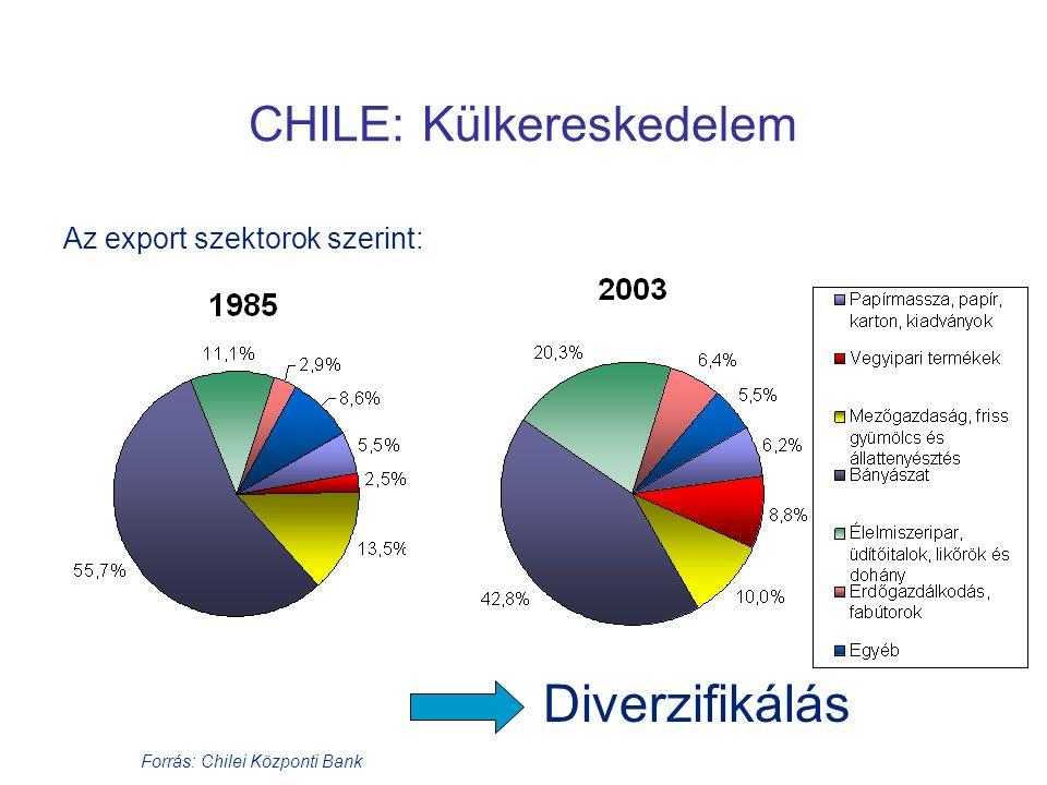 CHILE: Külkereskedelem Forrás: Chilei Központi Bank Az export szektorok szerint: Diverzifikálás