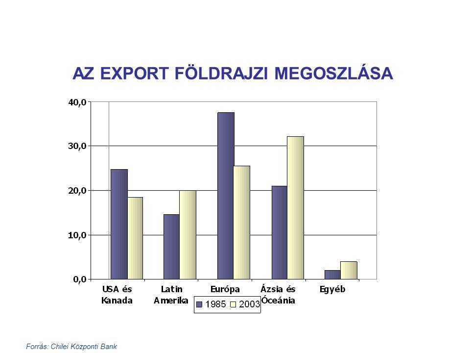 Forrás: Chilei Központi Bank AZ EXPORT FÖLDRAJZI MEGOSZLÁSA