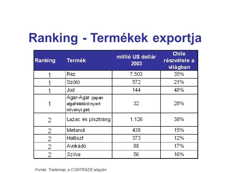 Ranking - Termékek exportja Forrás: Trademap, a COMTRADE alapján