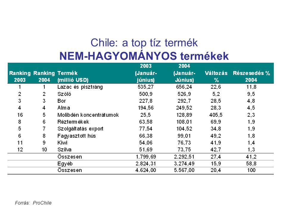 Chile: a top tíz termék NEM-HAGYOMÁNYOS termékek Forrás: ProChile