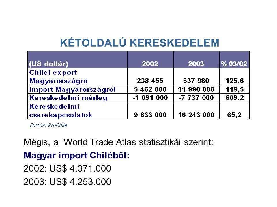 KÉTOLDALÚ KERESKEDELEM Forrás: ProChile Mégis, a World Trade Atlas statisztikái szerint: Magyar import Chiléből: 2002: US$ 4.371.000 2003: US$ 4.253.000