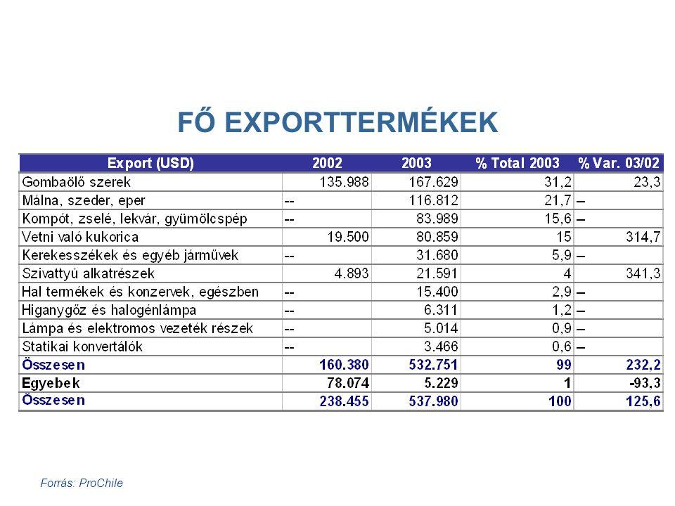 Forrás: ProChile FŐ EXPORTTERMÉKEK