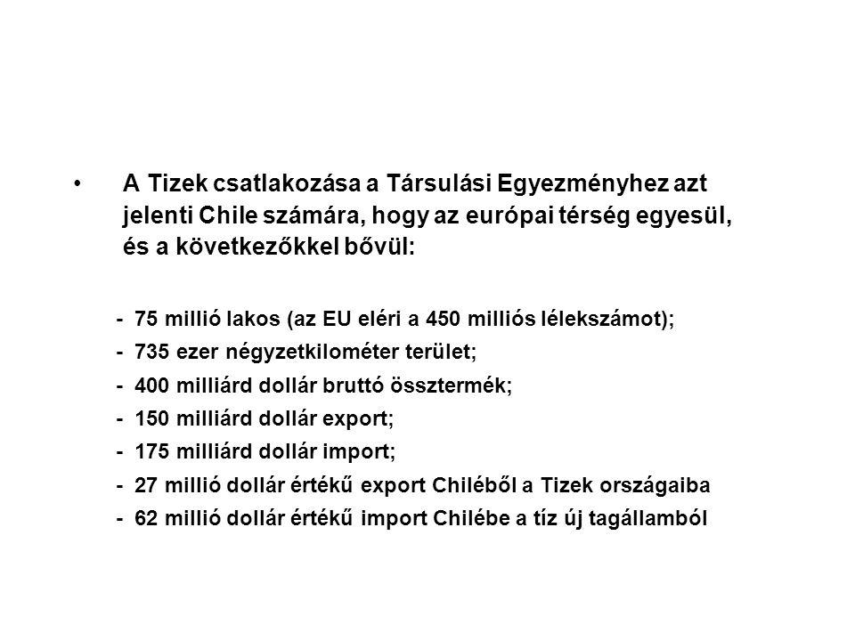 Kétoldalú kereskedelem Magyarország - Chile