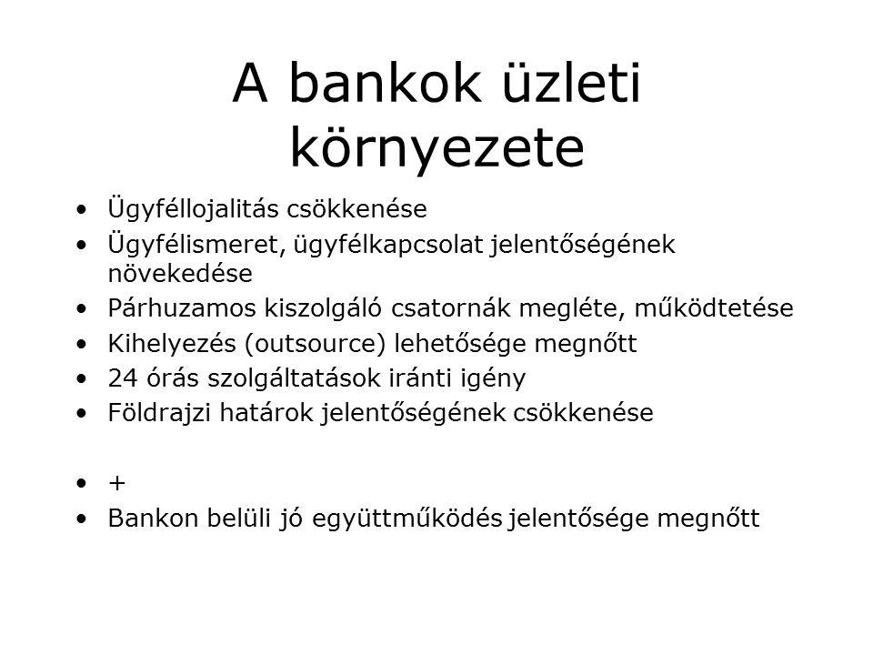 A bankok üzleti környezete Ügyféllojalitás csökkenése Ügyfélismeret, ügyfélkapcsolat jelentőségének növekedése Párhuzamos kiszolgáló csatornák megléte, működtetése Kihelyezés (outsource) lehetősége megnőtt 24 órás szolgáltatások iránti igény Földrajzi határok jelentőségének csökkenése + Bankon belüli jó együttműködés jelentősége megnőtt