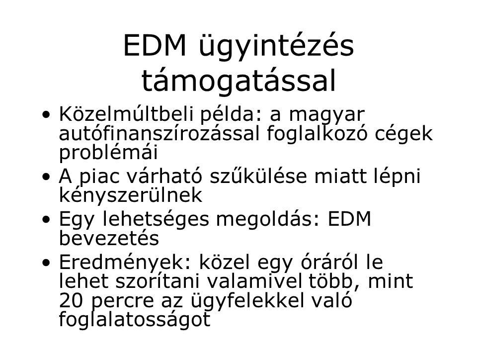 EDM ügyintézés támogatással Közelmúltbeli példa: a magyar autófinanszírozással foglalkozó cégek problémái A piac várható szűkülése miatt lépni kényszerülnek Egy lehetséges megoldás: EDM bevezetés Eredmények: közel egy óráról le lehet szorítani valamivel több, mint 20 percre az ügyfelekkel való foglalatosságot