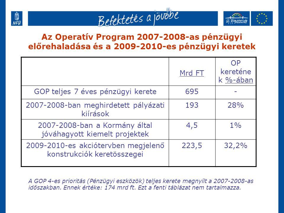 Az Operatív Program 2007-2008-as pénzügyi előrehaladása és a 2009-2010-es pénzügyi keretek Mrd FT OP kereténe k %-ában GOP teljes 7 éves pénzügyi kerete695- 2007-2008-ban meghirdetett pályázati kiírások 19328% 2007-2008-ban a Kormány által jóváhagyott kiemelt projektek 4,51% 2009-2010-es akciótervben megjelenő konstrukciók keretösszegei 223,532,2% A GOP 4-es prioritás (Pénzügyi eszközök) teljes kerete megnyílt a 2007-2008-as időszakban.