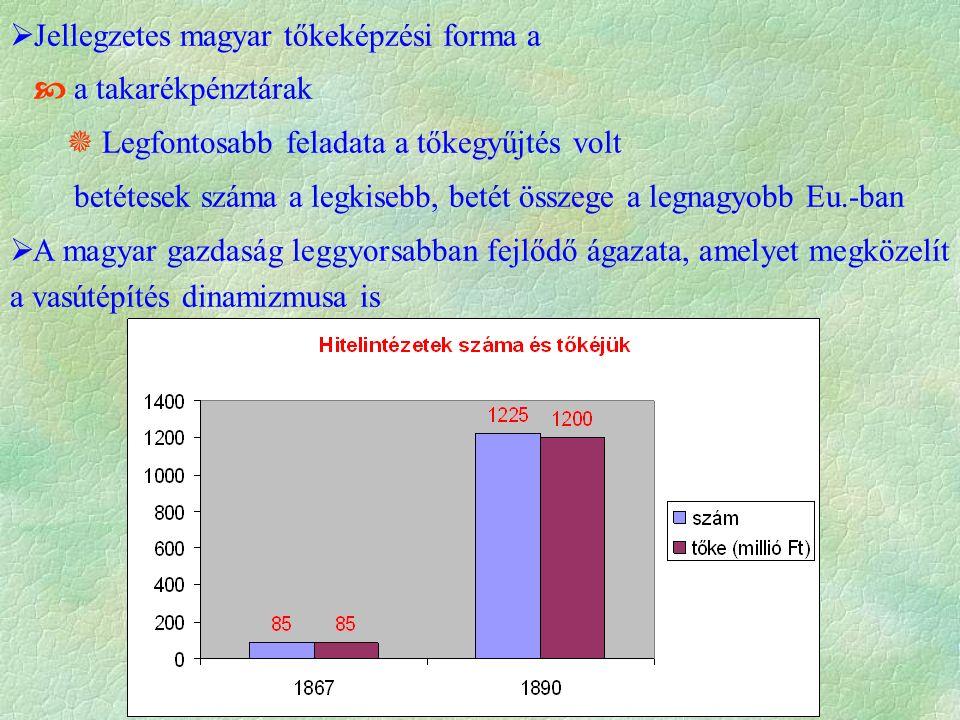  Jellegzetes magyar tőkeképzési forma a  a takarékpénztárak  Legfontosabb feladata a tőkegyűjtés volt betétesek száma a legkisebb, betét összege a