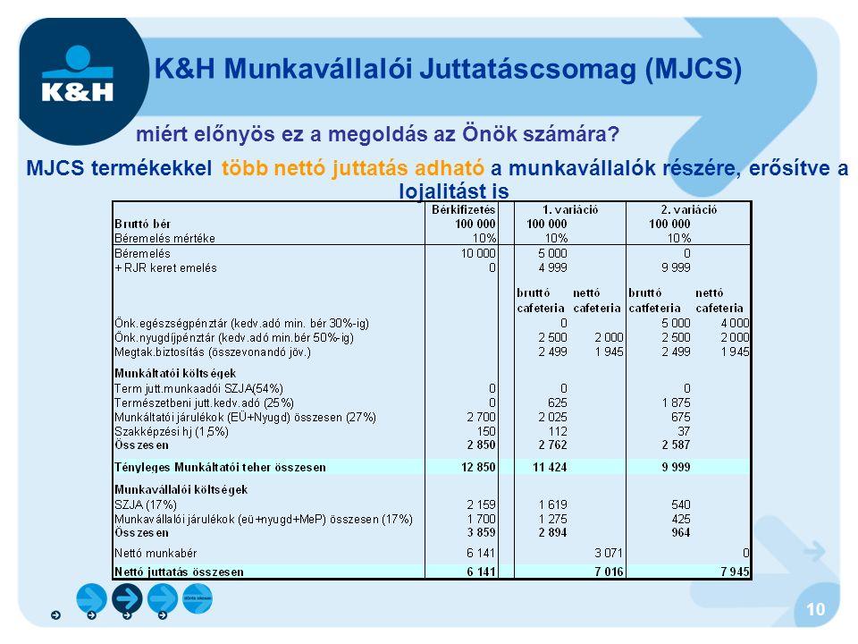 10 MJCS termékekkel több nettó juttatás adható a munkavállalók részére, erősítve a lojalitást is K&H Munkavállalói Juttatáscsomag (MJCS) miért előnyös ez a megoldás az Önök számára