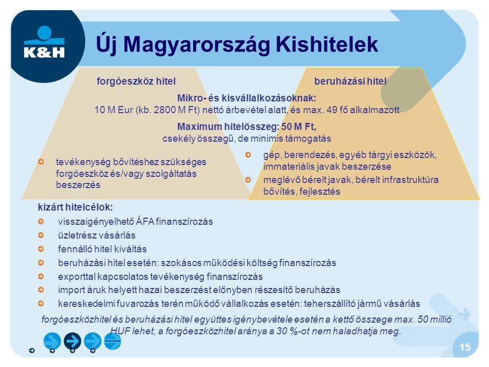 15 Új Magyarország Kishitelek forgóeszköz hitelberuházási hitel Mikro- és kisvállalkozásoknak: 10 M Eur (kb.