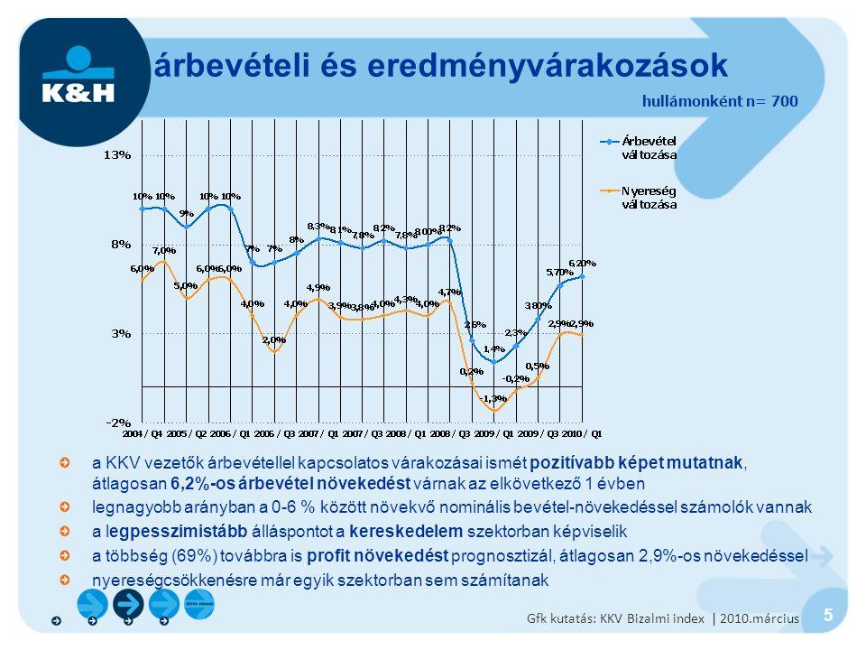 5 a KKV vezetők árbevétellel kapcsolatos várakozásai ismét pozitívabb képet mutatnak, átlagosan 6,2%-os árbevétel növekedést várnak az elkövetkező 1 évben legnagyobb arányban a 0-6 % között növekvő nominális bevétel-növekedéssel számolók vannak a legpesszimistább álláspontot a kereskedelem szektorban képviselik a többség (69%) továbbra is profit növekedést prognosztizál, átlagosan 2,9%-os növekedéssel nyereségcsökkenésre már egyik szektorban sem számítanak árbevételi és eredményvárakozások hullámonként n= 700 Gfk kutatás: KKV Bizalmi index | 2010.március