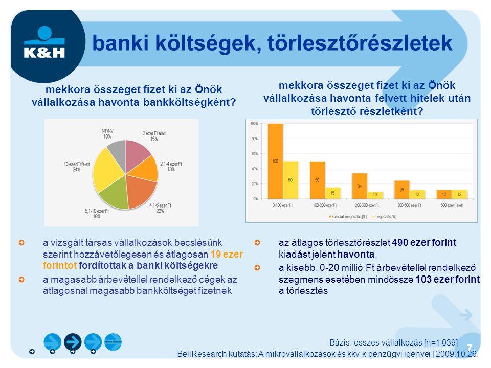 8 költségcsökkentés, bankszámlák induló vállalkozásoknak, alacsony havi díj fejlődő vállalkozásoknak jelentős forgalmat bonyolító vállalkozásoknak a számlacsomagok havi díja sokkal kedvezőbb, mint ha külön- külön igényelné az egyes szolgáltatásokat a K&H dinamikus számlacsomagot választva havi megtakarítása legalább 7 277 Ft* lehet, a kedvezményes elektronikus megbízások díjaival, tovább csökkentheti költségeit elektronikus csatornákon a nap 24 órájában bármikor gyorsan és biztonságosan hozzáférhet vállalkozása számlájához a számlacsomaghoz kockázati életbiztosítást kérhet, mely mindössze havi 400 Ft-ért az Öné lehet és akár 2 személyt bebiztosíthat * normál pénzforgalmi bankszámla mellé, teljes áron igénybe vett szolgáltatások esetén START DINAMIKUS AKTÍV