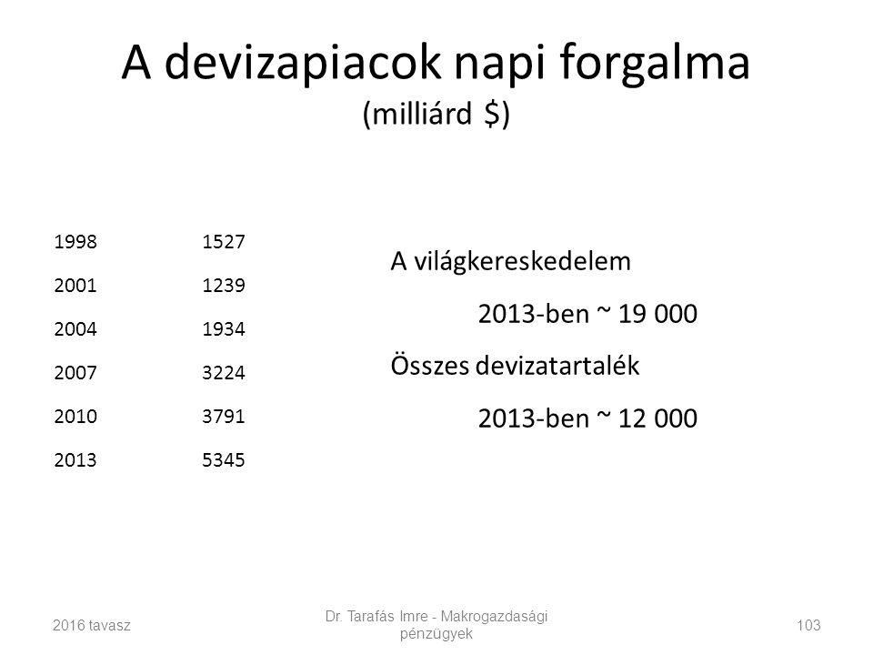 A devizapiacok napi forgalma (milliárd $) 19981527 20011239 20041934 20073224 20103791 20135345 Dr.