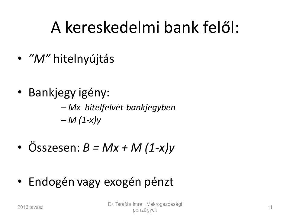 A kereskedelmi bank felől: M hitelnyújtás Bankjegy igény: – Mx hitelfelvét bankjegyben – M (1-x)y Összesen: B = Mx + M (1-x)y Endogén vagy exogén pénzt Dr.