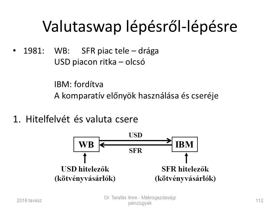 Valutaswap lépésről-lépésre 1981:WB:SFR piac tele – drága USD piacon ritka – olcsó IBM: fordítva A komparatív előnyök használása és cseréje 1.