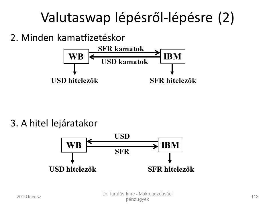 Valutaswap lépésről-lépésre (2) 2.Minden kamatfizetéskor 3.A hitel lejáratakor Dr.