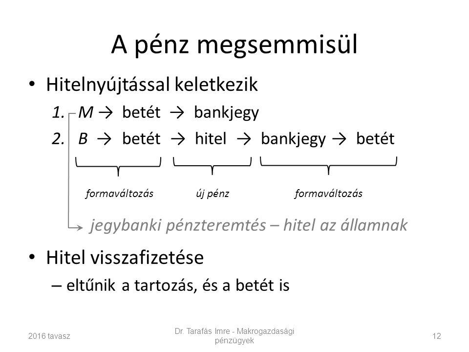 A pénz megsemmisül Hitelnyújtással keletkezik 1.M →betét→ bankjegy 2.B →betét → hitel → bankjegy → betét jegybanki pénzteremtés – hitel az államnak Hitel visszafizetése – eltűnik a tartozás, és a betét is Dr.