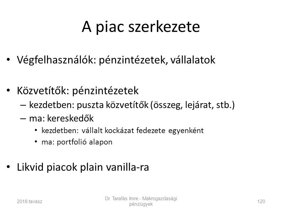 A piac szerkezete Végfelhasználók: pénzintézetek, vállalatok Közvetítők: pénzintézetek – kezdetben: puszta közvetítők (összeg, lejárat, stb.) – ma: kereskedők kezdetben: vállalt kockázat fedezete egyenként ma: portfolió alapon Likvid piacok plain vanilla-ra Dr.