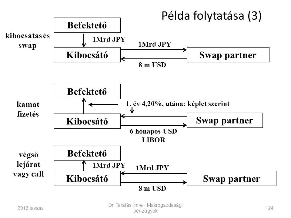 Dr. Tarafás Imre - Makrogazdasági pénzügyek 124 Befektető Kibocsátó Befektető Kibocsátó kamat fizetés végső lejárat vagy call Swap partner 1Mrd JPY Be