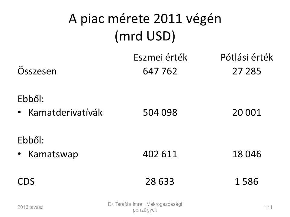 A piac mérete 2011 végén (mrd USD) Eszmei értékPótlási érték Összesen 647 762 27 285 Ebből: Kamatderivatívák 504 098 20 001 Ebből: Kamatswap 402 611 18 046 CDS 28 633 1 586 Dr.