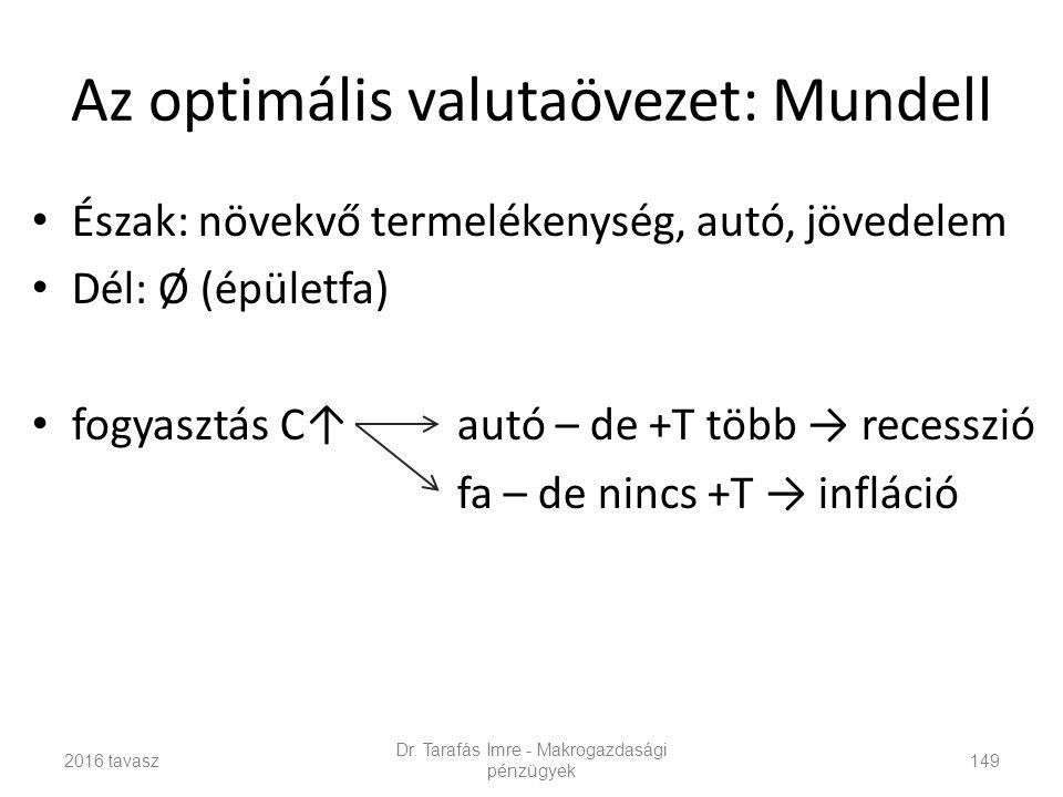 Az optimális valutaövezet: Mundell Észak: növekvő termelékenység, autó, jövedelem Dél: Ø (épületfa) fogyasztás C↑autó – de +T több → recesszió fa – de nincs +T → infláció Dr.
