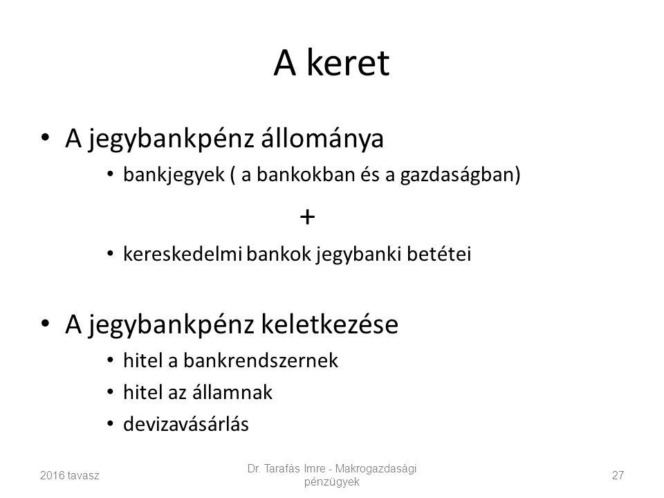A keret A jegybankpénz állománya bankjegyek ( a bankokban és a gazdaságban) + kereskedelmi bankok jegybanki betétei A jegybankpénz keletkezése hitel a bankrendszernek hitel az államnak devizavásárlás Dr.