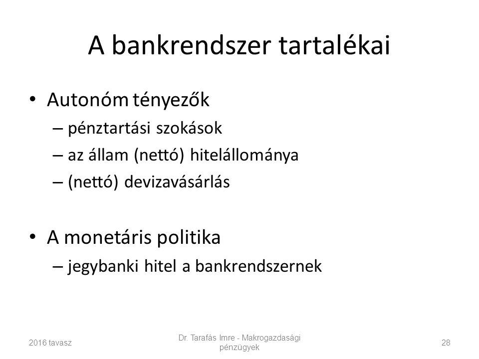 A bankrendszer tartalékai Autonóm tényezők – pénztartási szokások – az állam (nettó) hitelállománya – (nettó) devizavásárlás A monetáris politika – jegybanki hitel a bankrendszernek Dr.