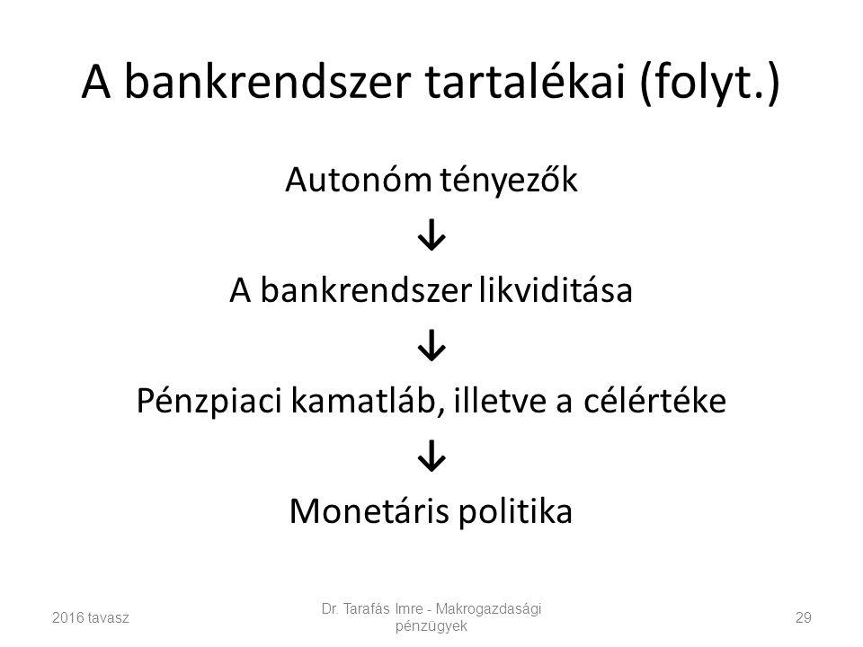 A bankrendszer tartalékai (folyt.) Autonóm tényezők ↓ A bankrendszer likviditása ↓ Pénzpiaci kamatláb, illetve a célértéke ↓ Monetáris politika Dr.