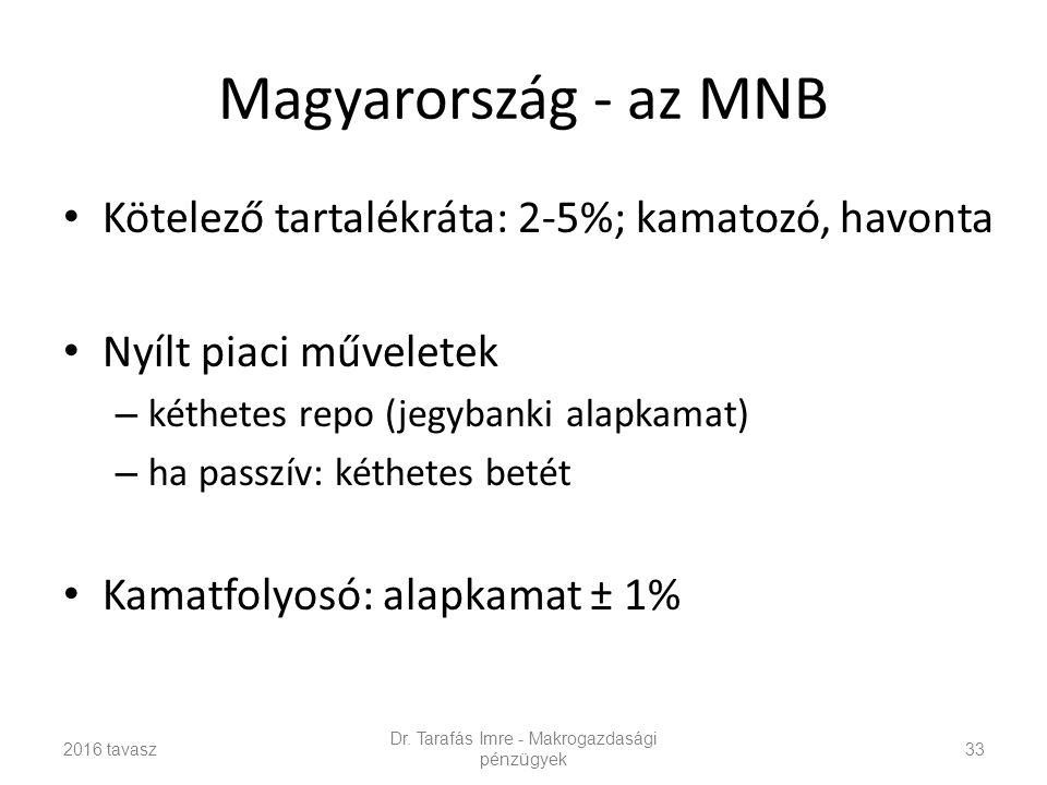 Magyarország - az MNB Kötelező tartalékráta: 2-5%; kamatozó, havonta Nyílt piaci műveletek – kéthetes repo (jegybanki alapkamat) – ha passzív: kéthetes betét Kamatfolyosó: alapkamat ± 1% Dr.
