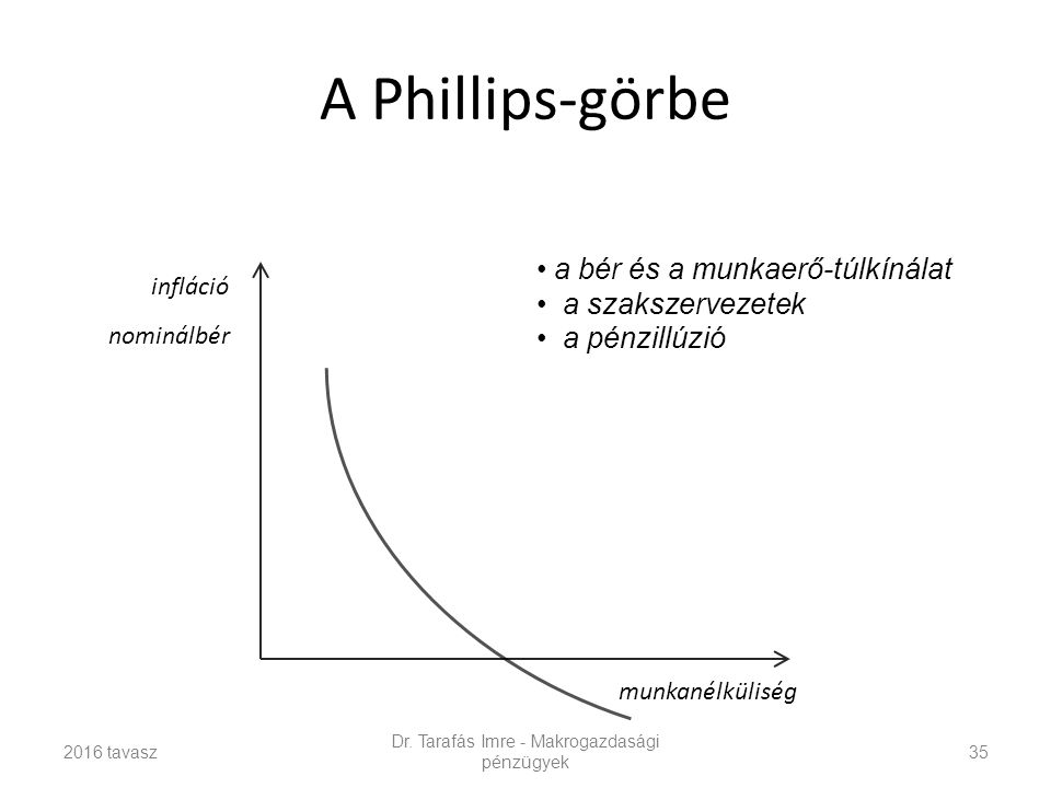 A Phillips-görbe Dr.