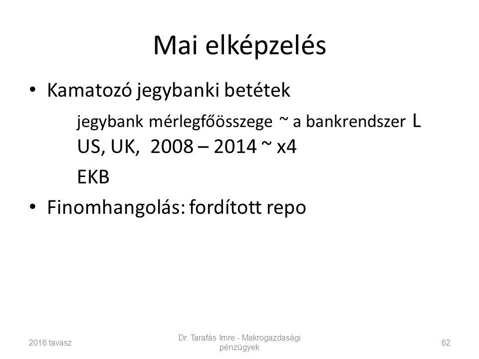 Mai elképzelés Kamatozó jegybanki betétek jegybank mérlegfőösszege ~ a bankrendszer L US, UK, 2008 – 2014 ~ x4 EKB Finomhangolás: fordított repo 2016 tavasz Dr.