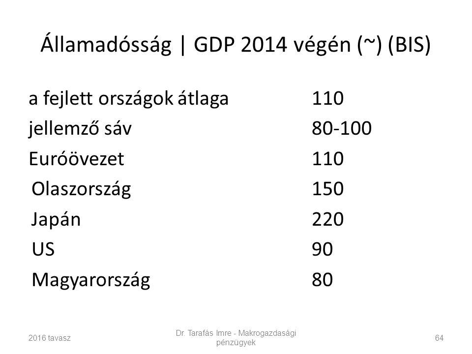 Államadósság | GDP 2014 végén (~) (BIS) a fejlett országok átlaga110 jellemző sáv80-100 Euróövezet110 Olaszország150 Japán220 US90 Magyarország80 2016 tavasz Dr.