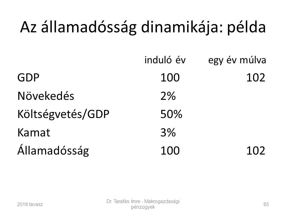 Az államadósság dinamikája: példa induló évegy év múlva GDP100102 Növekedés2% Költségvetés/GDP50% Kamat3% Államadósság100102 2016 tavasz Dr.