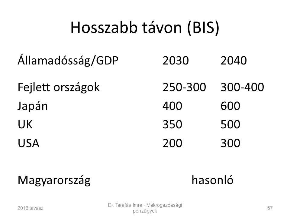 Hosszabb távon (BIS) Államadósság/GDP20302040 Fejlett országok250-300300-400 Japán400600 UK350500 USA200300 Magyarországhasonló 2016 tavasz Dr.