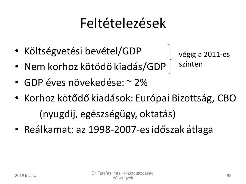 Feltételezések Költségvetési bevétel/GDP Nem korhoz kötődő kiadás/GDP GDP éves növekedése: ~ 2% Korhoz kötődő kiadások: Európai Bizottság, CBO (nyugdíj, egészségügy, oktatás) Reálkamat: az 1998-2007-es időszak átlaga 2016 tavasz Dr.
