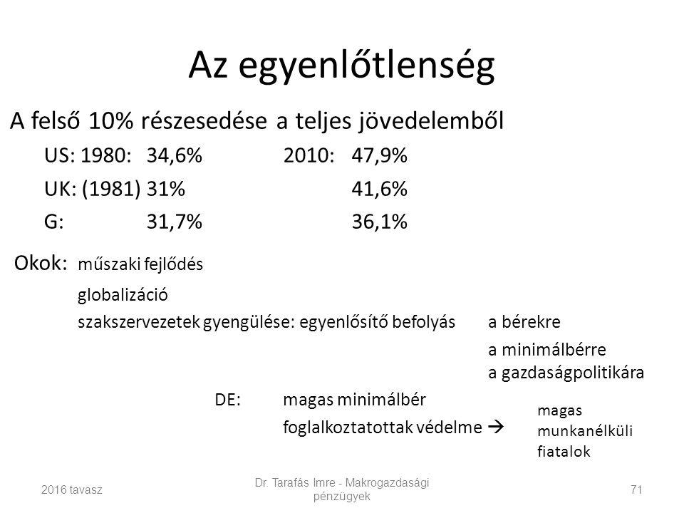 Az egyenlőtlenség A felső 10% részesedése a teljes jövedelemből US: 1980: 34,6%2010: 47,9% UK: (1981) 31%41,6% G:31,7%36,1% Okok: műszaki fejlődés globalizáció szakszervezetek gyengülése: egyenlősítő befolyása bérekre a minimálbérre a gazdaságpolitikára DE:magas minimálbér foglalkoztatottak védelme  2016 tavasz Dr.