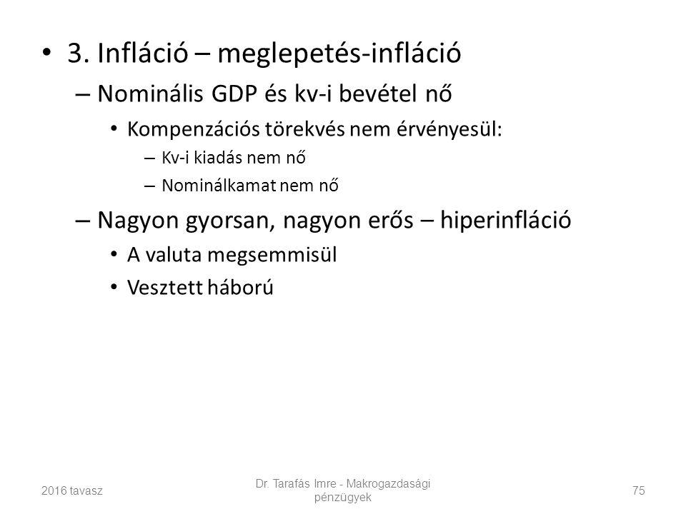 3. Infláció – meglepetés-infláció – Nominális GDP és kv-i bevétel nő Kompenzációs törekvés nem érvényesül: – Kv-i kiadás nem nő – Nominálkamat nem nő