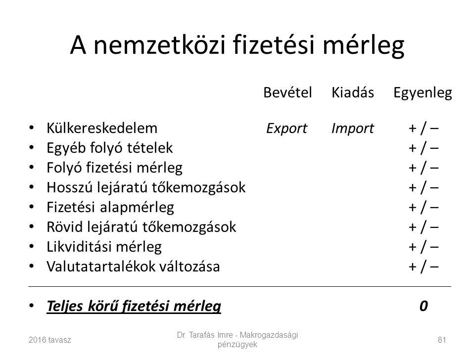 A nemzetközi fizetési mérleg Bevétel Kiadás Egyenleg Külkereskedelem Export Import + / – Egyéb folyó tételek+ / – Folyó fizetési mérleg+ / – Hosszú lejáratú tőkemozgások+ / – Fizetési alapmérleg+ / – Rövid lejáratú tőkemozgások+ / – Likviditási mérleg+ / – Valutatartalékok változása+ / – Teljes körű fizetési mérleg 0 Dr.
