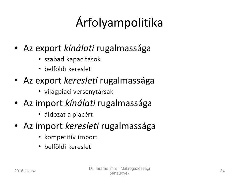Árfolyampolitika Az export kínálati rugalmassága szabad kapacitások belföldi kereslet Az export keresleti rugalmassága világpiaci versenytársak Az import kínálati rugalmassága áldozat a piacért Az import keresleti rugalmassága kompetitív import belföldi kereslet Dr.