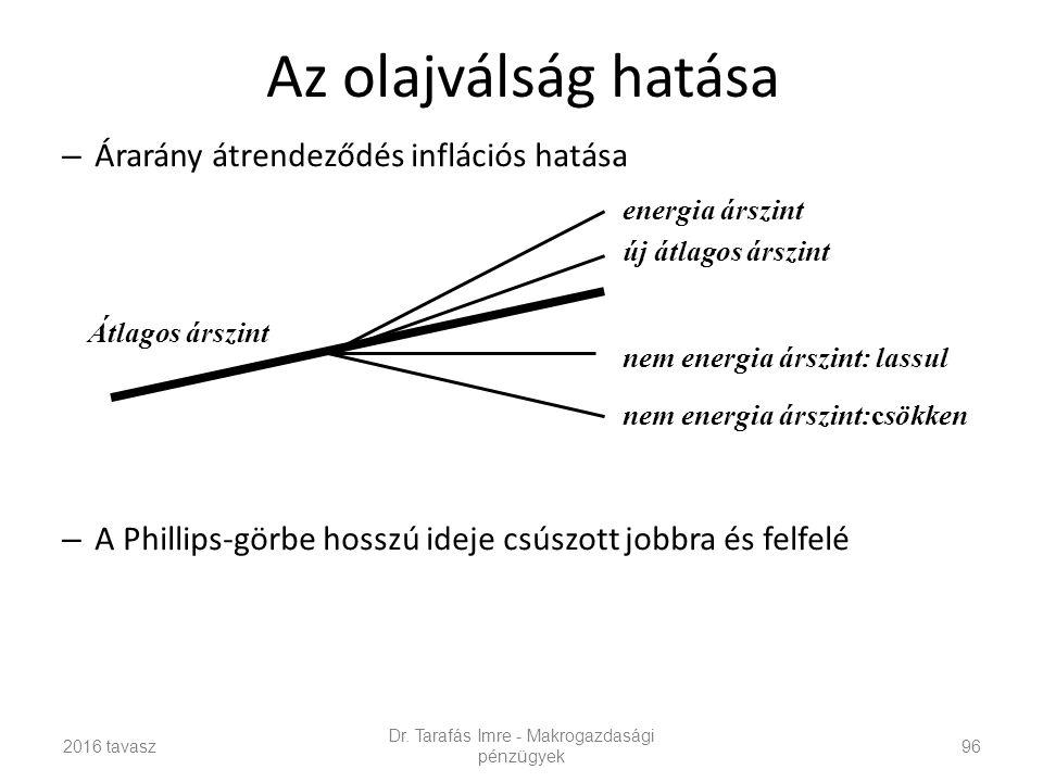 Az olajválság hatása – Árarány átrendeződés inflációs hatása – A Phillips-görbe hosszú ideje csúszott jobbra és felfelé Dr.