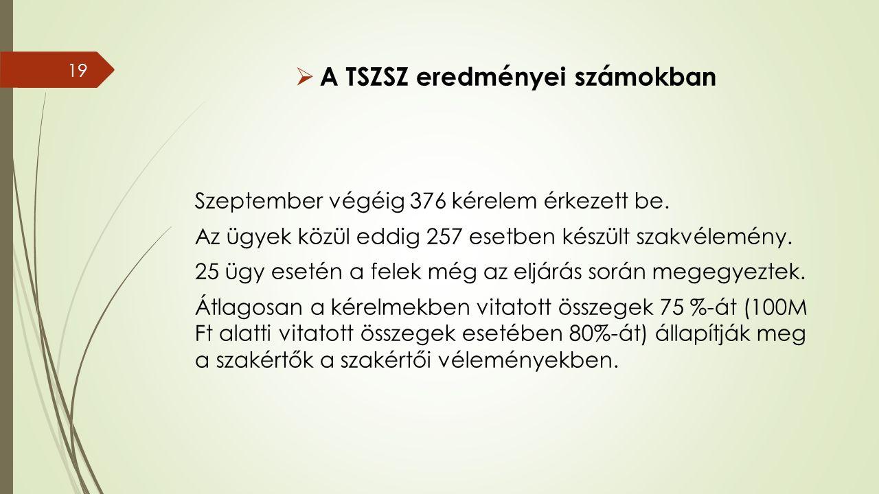  A TSZSZ eredményei számokban Szeptember végéig 376 kérelem érkezett be.