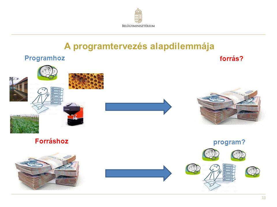 11 forrás Forráshoz A programtervezés alapdilemmája Programhoz program
