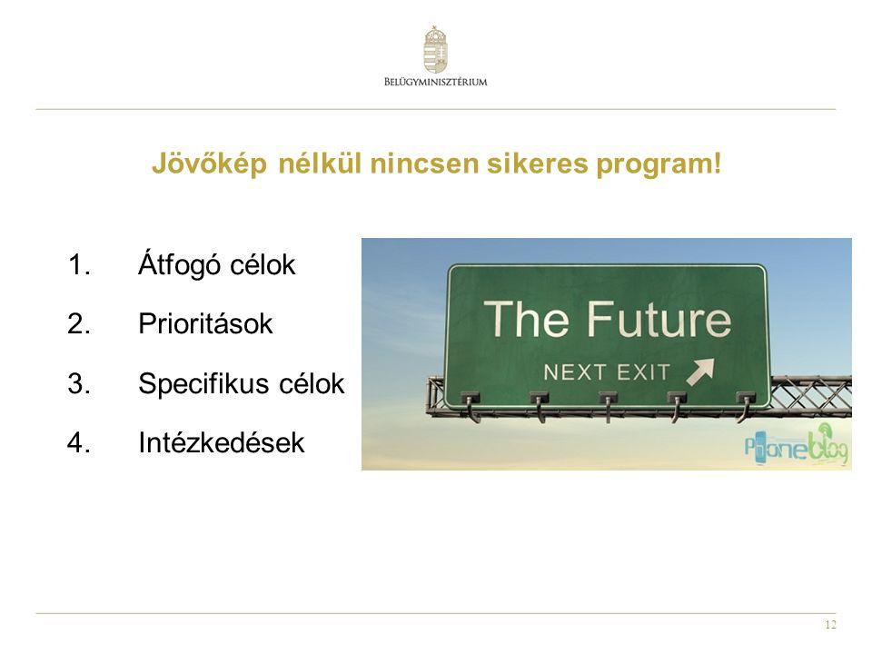 12 Jövőkép nélkül nincsen sikeres program.