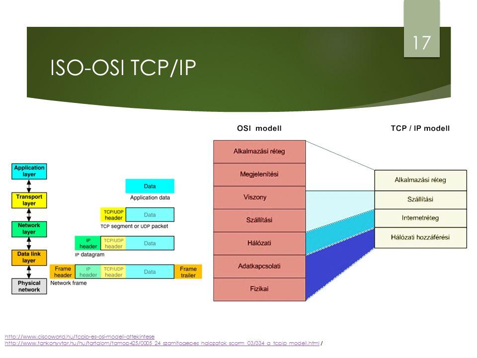 ISO-OSI TCP/IP 17 http://www.ciscoworld.hu/tcpip-es-osi-modell-attekintese http://www.tankonyvtar.hu/hu/tartalom/tamop425/0005_24_szamitogepes_halozatok_scorm_03/334_a_tcpip_modell.htmlhttp://www.ciscoworld.hu/tcpip-es-osi-modell-attekintese http://www.tankonyvtar.hu/hu/tartalom/tamop425/0005_24_szamitogepes_halozatok_scorm_03/334_a_tcpip_modell.html /