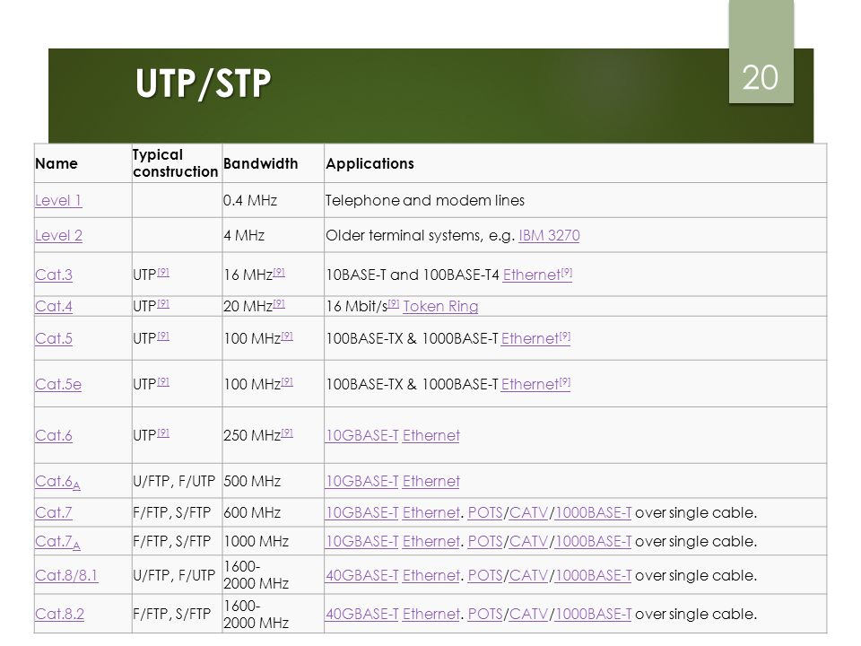 UTP/STP 20 Name Typical construction BandwidthApplications Level 10.4 MHzTelephone and modem lines Level 24 MHzOlder terminal systems, e.g. IBM 3270IB